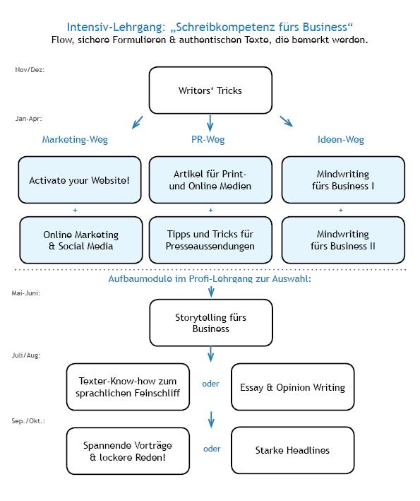 Lehrgang Schreibkompetenz fürs Business Grafik