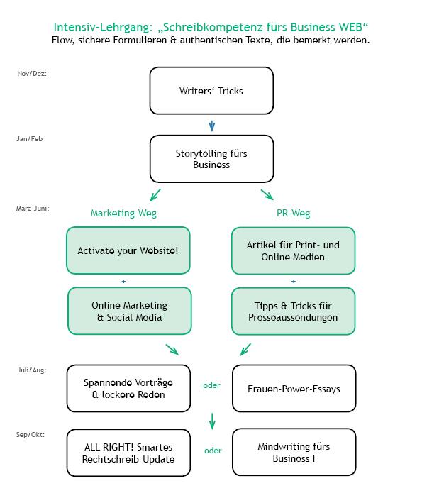 Grafik Lehrgang SK fürs Business WEB